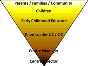 Innovative organisation structure in our popular childcare centres in Otumoetai, Blockhouse Bay, Manurewa, Auckland CBD, West Auckland, Newmarket, Tauranga, South Auckland